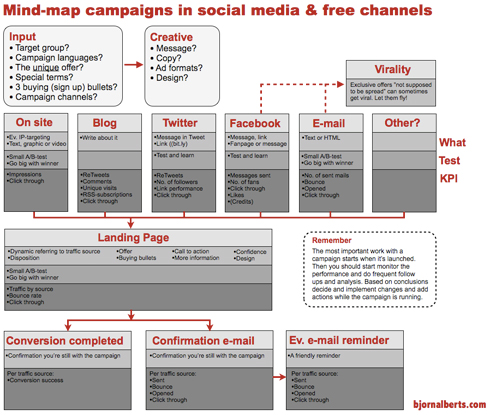 Mind-map_digital_campaign