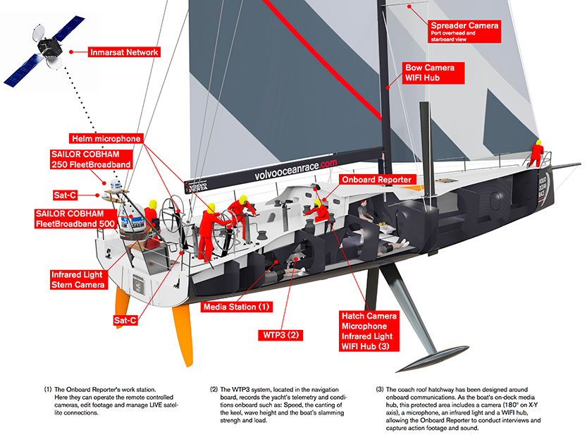 The Media Machine Volvo Ocean 65